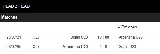 Lịch sử đối đầu U23 Tây Ban Nha vs U23 Argentina