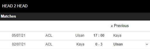 Lịch sử đối đầu Ulsan Hyundai vs Kaya