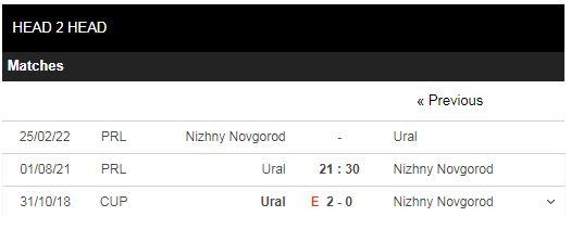 Lịch sử đối đầu Ural vs Nizhny Novgorod