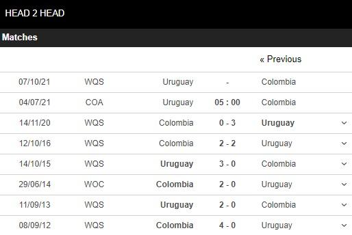 Lịch sử đối đầu Uruguay vs Colombia