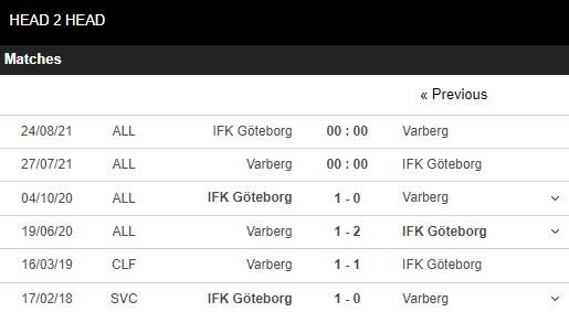 Lịch sử đối đầu Varberg vs Goteborg