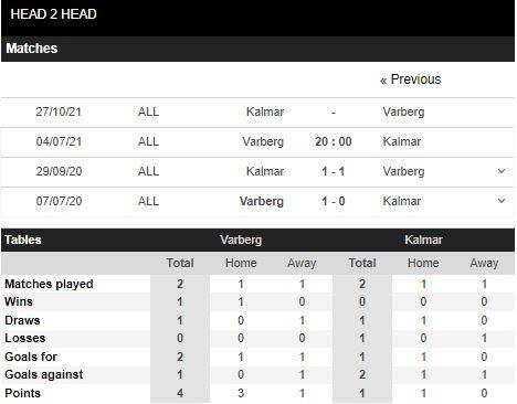 Lịch sử đối đầu Varbergs vs Kalmar