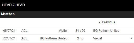 Lịch sử đối đầu Viettel vs Pathum