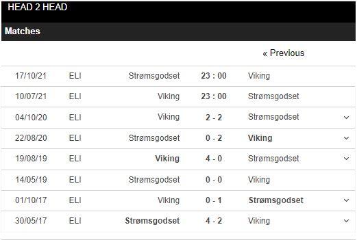 Lịch sử đối đầu Viking vs Stromsgodset