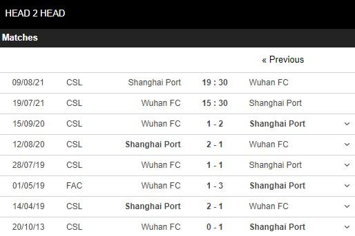 Lịch sử đối đầu Wuhan vs Shanghai Port