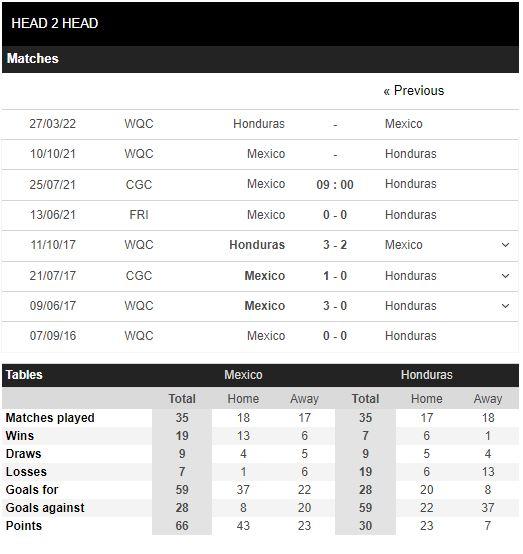 Lịch sử đối đầu Mexico vs Honduras