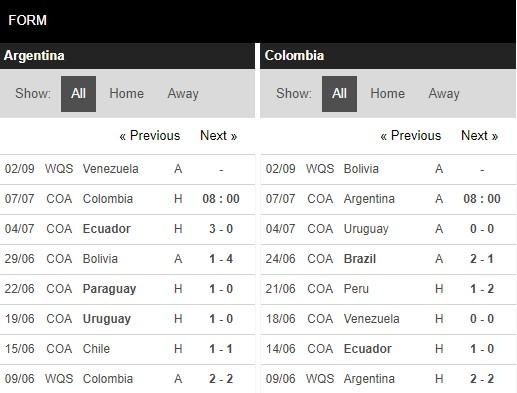 Phong độ Argentina vs Colombia