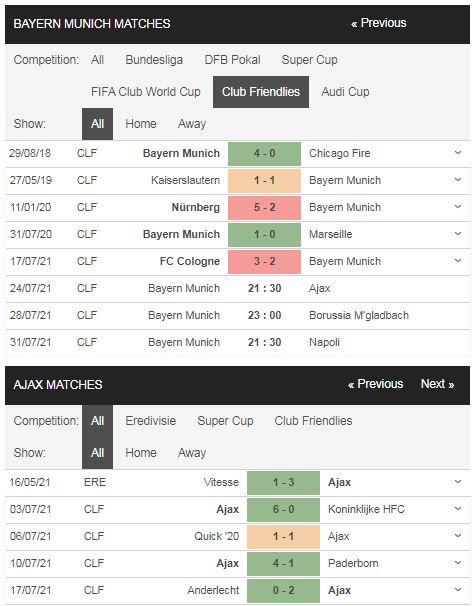 Phong độ Bayern vs Ajax