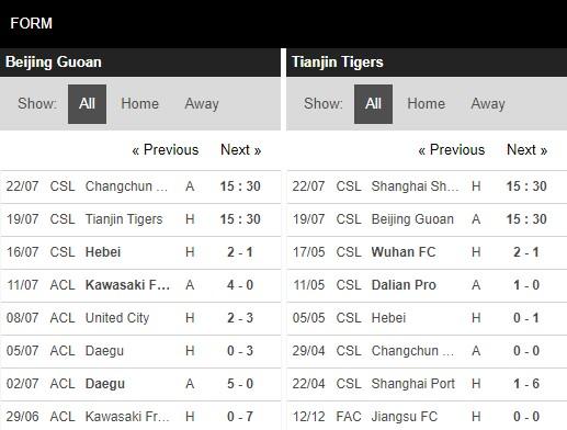 Phong độ Beijing Guoan vs Tianjin Tigers