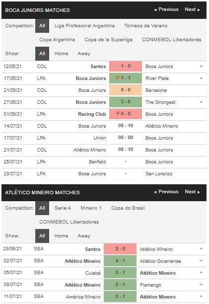 Phong độ Boca Juniors vs Atletico Mineiro