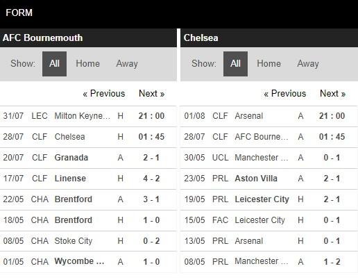 Phong độ Bournemouth vs Chelsea