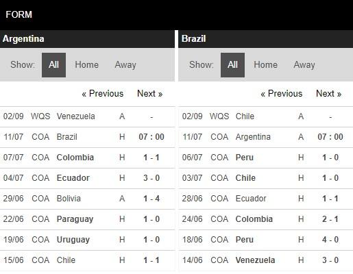 Phong độ Brazil vs Argentina