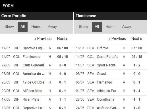 Phong độ Cerro Porteno vs Fluminense