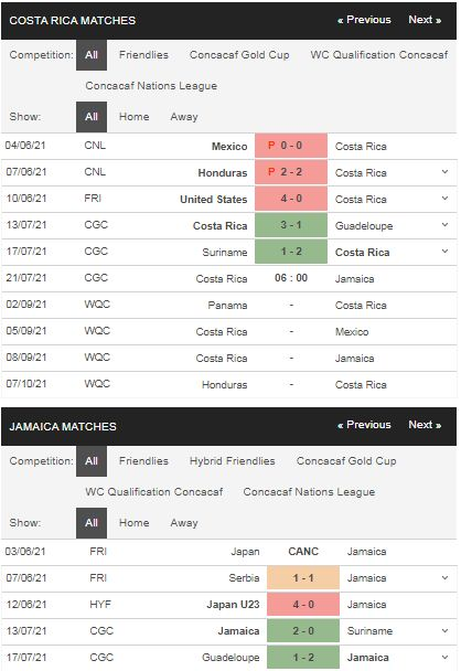 Phong độ Costa Rica vs Jamaica,