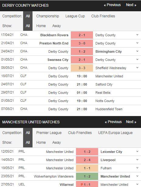 Phong độ Derby County vs Man United