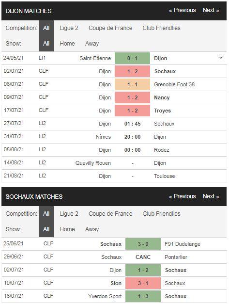 Phong độ Dijon vs Sochaux