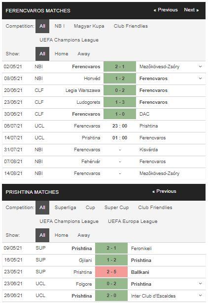 Phong độ Ferencvaros vs KF Prishtina