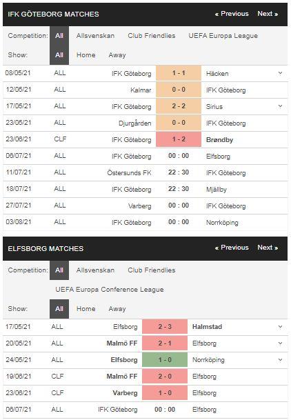 Phong độ Goteborg vs Elfsborg