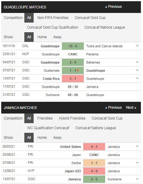 Phong độ Guadeloupe vs Jamaica