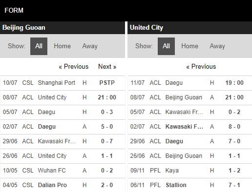 Phong độ Guoan Bắc Kinh vs United City