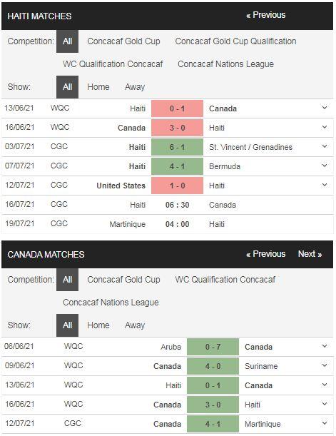 Phong độ Haiti vs Canada
