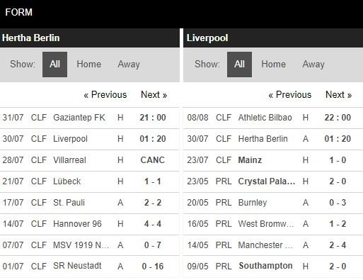 Phong độ Hertha vs Liverpool