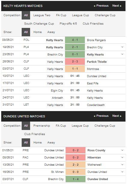 Phong độ Kelty Hearts vs Dundee United