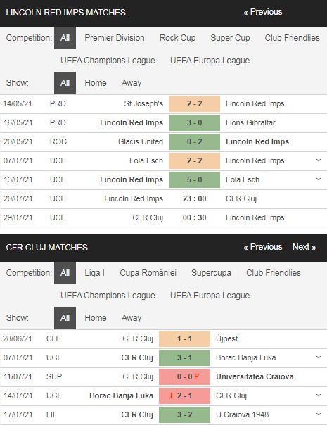 Phong độ Lincoln vs CFR Cluj