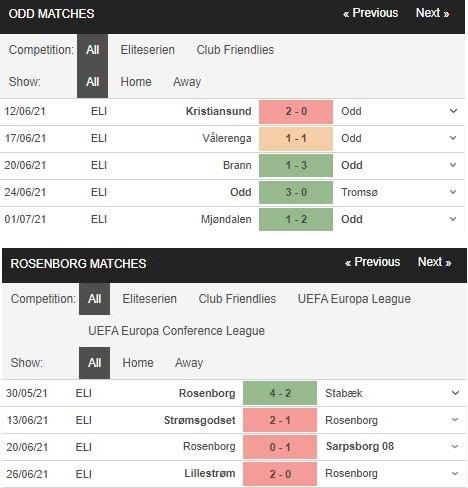 Phong độ Odd Grenland vs Rosenborg