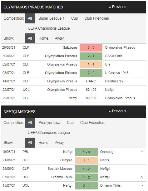 Phong độ Olympiakos vs Neftci