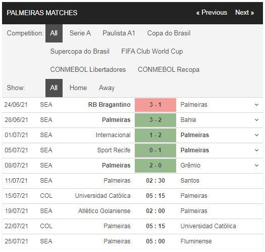 Phong độ Palmeiras vs Santos