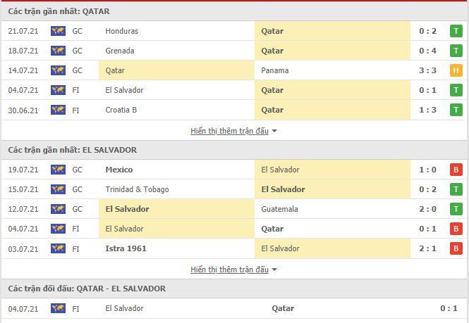 Phong độ Qatar vs El Salvador