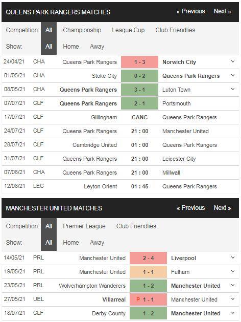 Phong độ QPR vs Man United