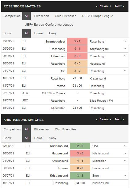 Phong độ Rosenborg vs Kristiansund