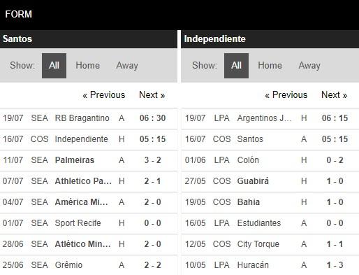 Phong độ Santos vs Independiente