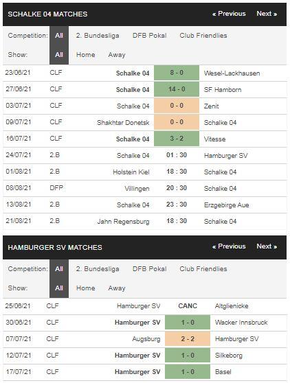 Phong độ Schalke 04 vs Hamburger