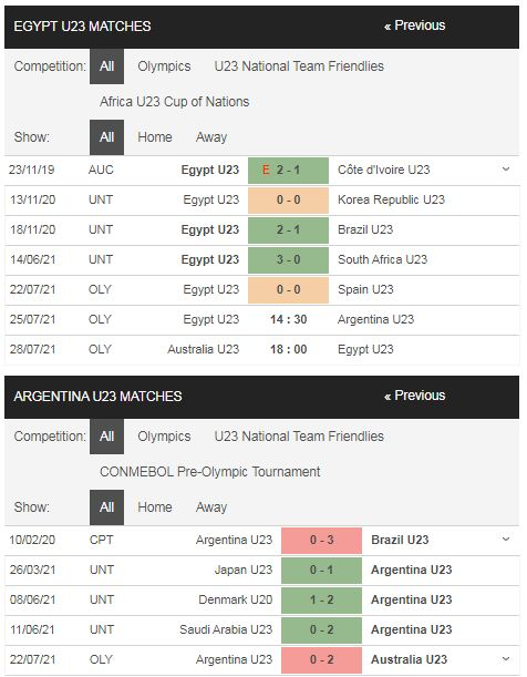 Lịch sử đối đầu U23 Ai Cập vs U23 Argentina