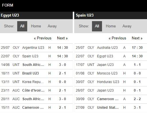 Phong độ U23 Ai Cập vs U23 Tây Ban Nha