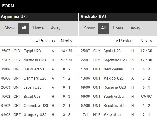Phong độ U23 Argentina vs U23 Australia