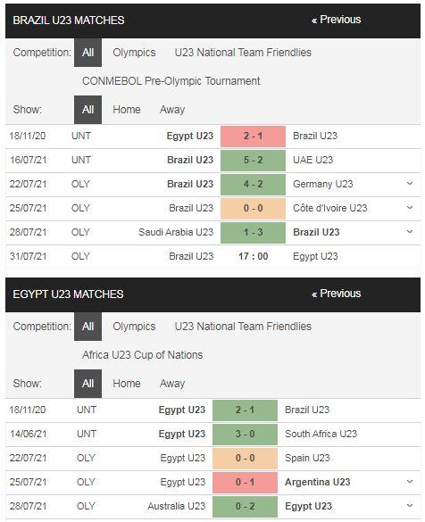 Phong độ U23 Brazil vs U23 Ai Cập