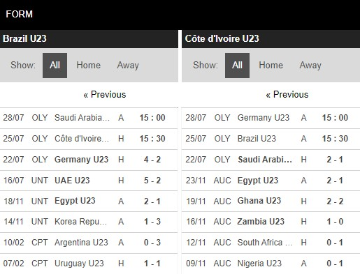 Phong độ U23 Brazil vs U23 Bờ Biển Ngà