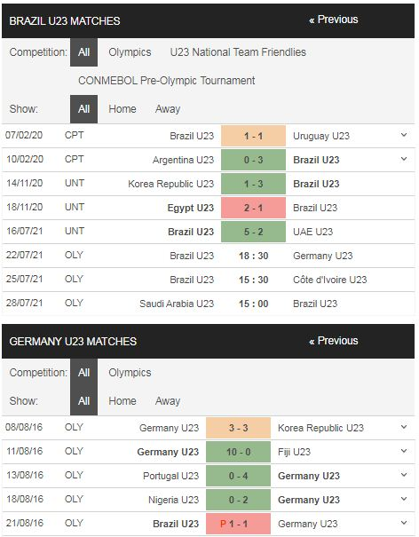 Phong độ U23 Brazil vs U23 Đức