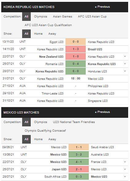 Phong độ U23 Hàn Quốc vs U23 Mexico