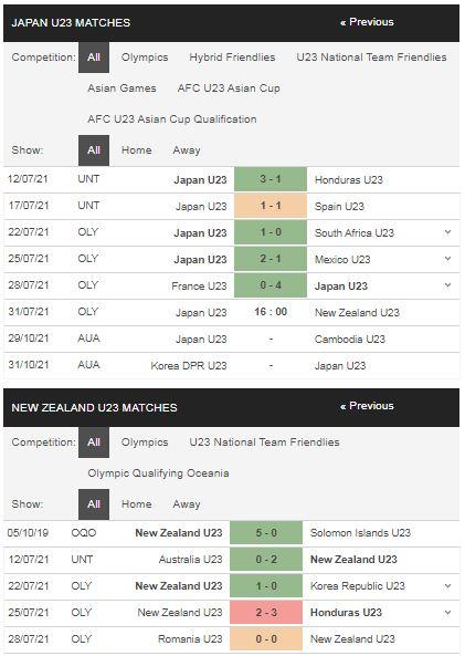 Phong độ U23 Nhật Bản vs U23 New Zealand