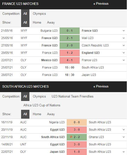 Phong độ U23 Pháp vs U23 Nam Phi