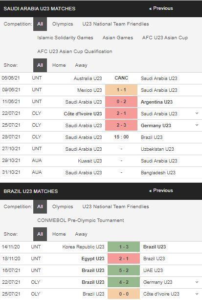 Phong độ U23 Saudi Arabia vs U23 Brazil