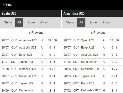 Phong độ U23 Tây Ban Nha vs U23 Argentina