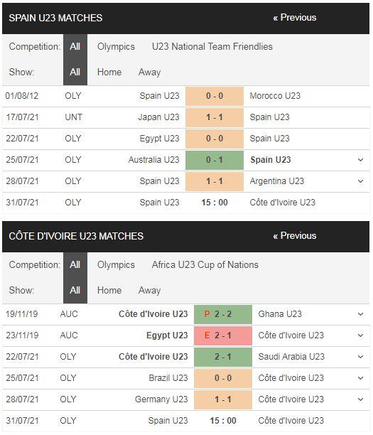 Phong độ U23 Tây Ban Nha vs U23 Bờ Biển Ngà