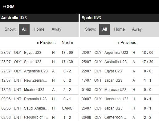 Phong độ U23 Úc vs U23 Tây Ban Nha