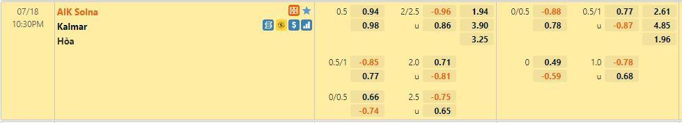 Tỷ lệ kèo AIK vs Kalmar